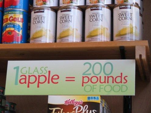 One Apple = 200 lbs of Food